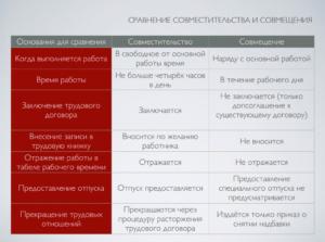 В чем разница между совмещением и совместительством: таблица 2021