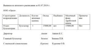 Выписка из штатного расписания: образец 2021