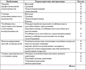 Оценка личностных характеристик торгового представителя