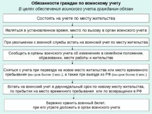 Должностная инструкция инспектора по ведению воинского учета