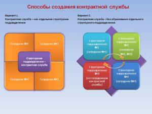 Создание контрактной службы в виде отдельного структурного подразделения
