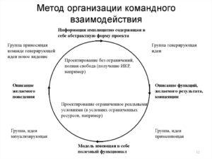 Особенности перехода организации на командное взаимодействие