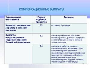 Компенсационные выплаты в трудовом и финансовом законодательстве