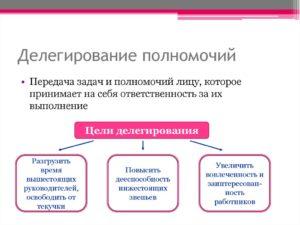 Практика эффективного целеполагания и делегирования полномочий