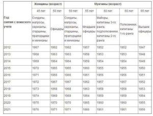 В каком возрасте снимают с воинского учета мужчин в России в 2021 году