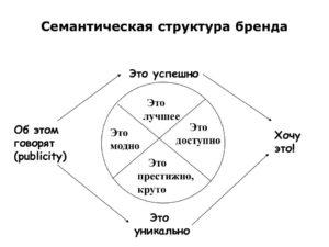 Cтруктура бренда