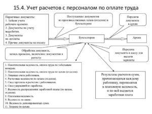 Первичные учетные документы по учету кадров, рабочего времени и оплаты труда