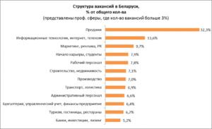 Рынок труда в сфере маркетинг/реклама/PR: российские реалии