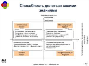 Обмен знаниями: делиться или не делиться?