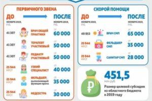 Оплата труда медработников в 2021 году