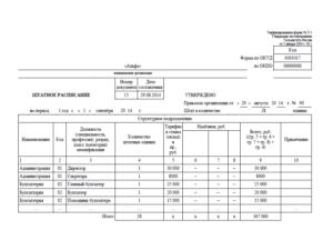 Часовая тарифная ставка в штатном расписании: пример