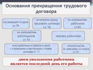 Ликвидация структурного подразделения как основание прекращения трудового договора