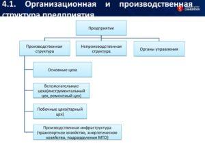 Оптимизация организационной и производственной структуры