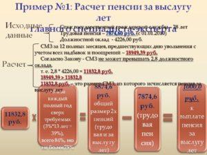 Пенсия за выслугу лет: индексация