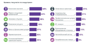 Показатели текучести персонала компании