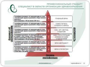 Профстандарт специалиста в области организации здравоохранения и общественного здоровья