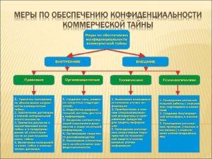 Защита коммерческой тайны: задачи кадровой службы