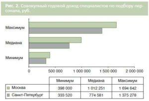HR-менеджер – 2013: компетенции и компенсации