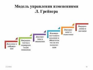 Управление изменениями в организации