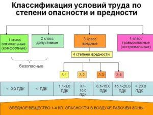 Классификация условий труда на рабочих местах