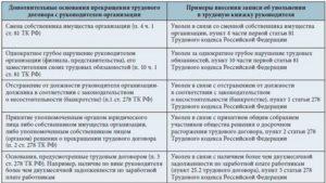 Увольнение по статье 280 ТК РФ руководителя организации