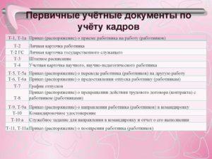 Кадровые первичные учетные документы