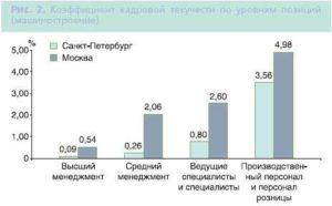 Текучесть персонала: статистика Москвы и Санкт-Петербурга