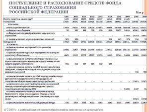 Новое в расходовании средств Фонда социального страхования РФ