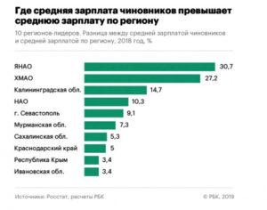 Самые высокие зарплаты оказались  на Севере и в Москве