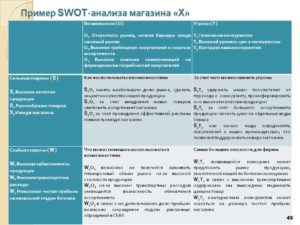 SWOT-анализ (пример)