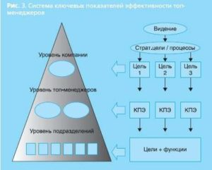 Эффективность обучения и развития топ-менеджеров