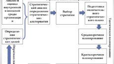 Планирование: основа развития компании