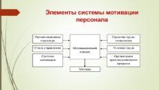 Системы рыночной мотивации персонала