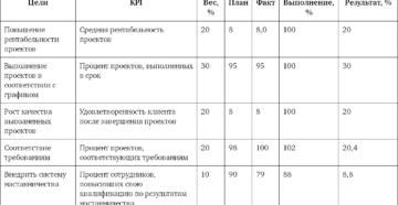 KPI для менеджера проекта
