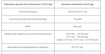 Максимальный срок больничного листа в 2019 году