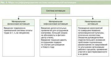 Оценка системы мотивации для сотрудников гостиничного бизнеса