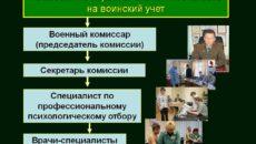 Постановка организации и работников на воинский учет в 2019 году