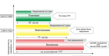 Плановые проверки ГИТ: частота и сроки проведения