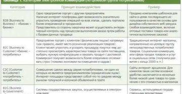 Менеджер по электронной коммерции: потребности российского рынка
