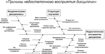 Диаграмма Исикавы как метод анализа конфликтов в организации