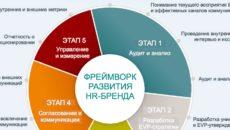 HR-brand: создаем и развиваем