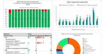 HR-аналитика для T&D: управление качеством обучения