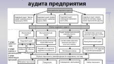 Основы кадрового аудита