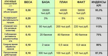 KPI для коммерческого блока