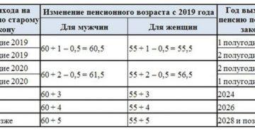 Изменения в трудовом законодательстве с 1 января 2021 года: таблица
