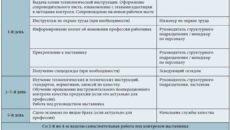Адаптация сотрудников при переводе внутри компании