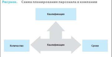 Планирование и бюджетирование в рекрутинге