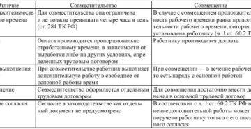 В чем разница между совмещением и совместительством: таблица 2019