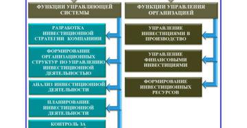 Инвестиционно-строительная сфера: стимулируем управленцев