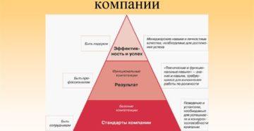 Развитие менеджерских компетенций сотрудников: стратегия успеха